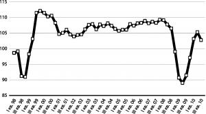 ВВП России 1998-2010