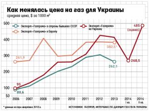 Цены на газ для Украины