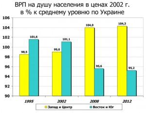 душевой ВВП Украины