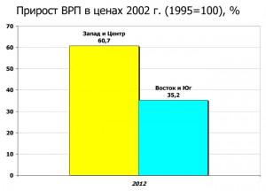 прирост ВВП Украины