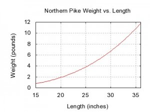 Northern_pike_weight_length_graph-300x225