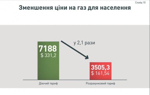 тарифи за газ2