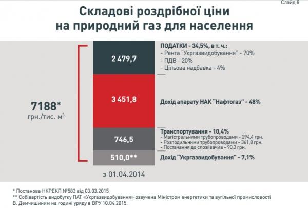 тарифи за газ3