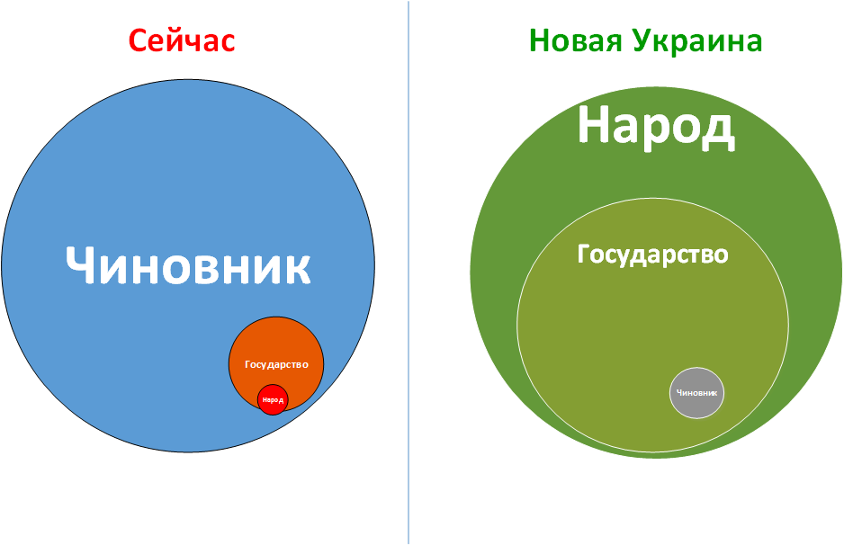 Новая Украина диаграмма
