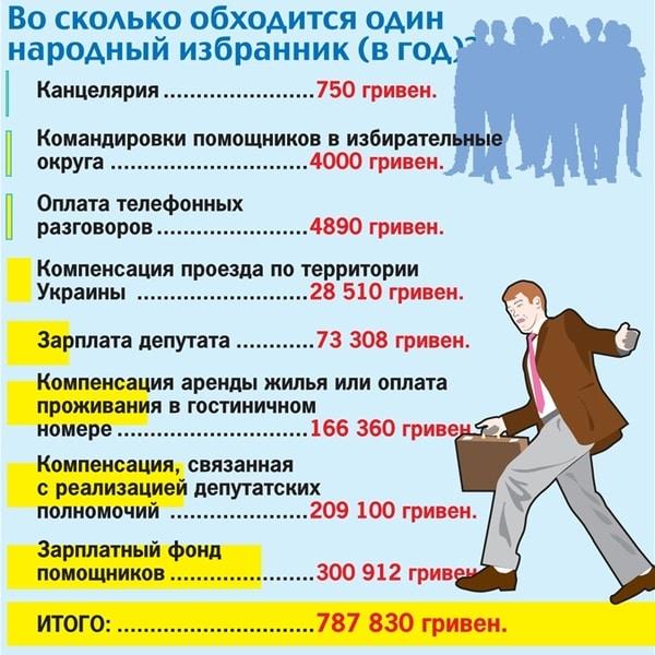 Блог пользователя  rudjuk: Во сколько обходится депутат