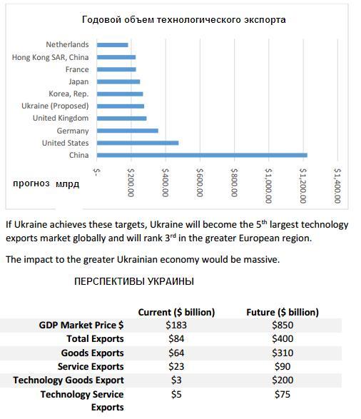 Годовой объем технологического экспорта