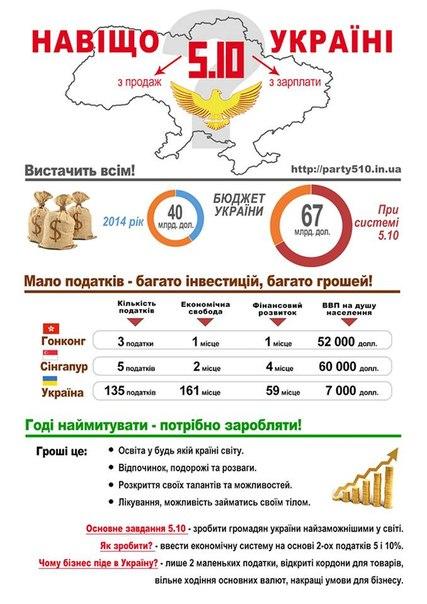 Навіщо 5.10 Україні