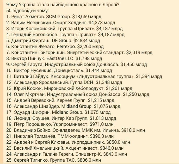 Чому Україна стала найбіднішою країною в Європі