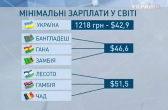мінімальні-зарплати