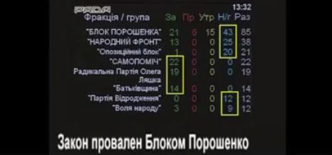 Офшоры Порошенко защищены депутатами