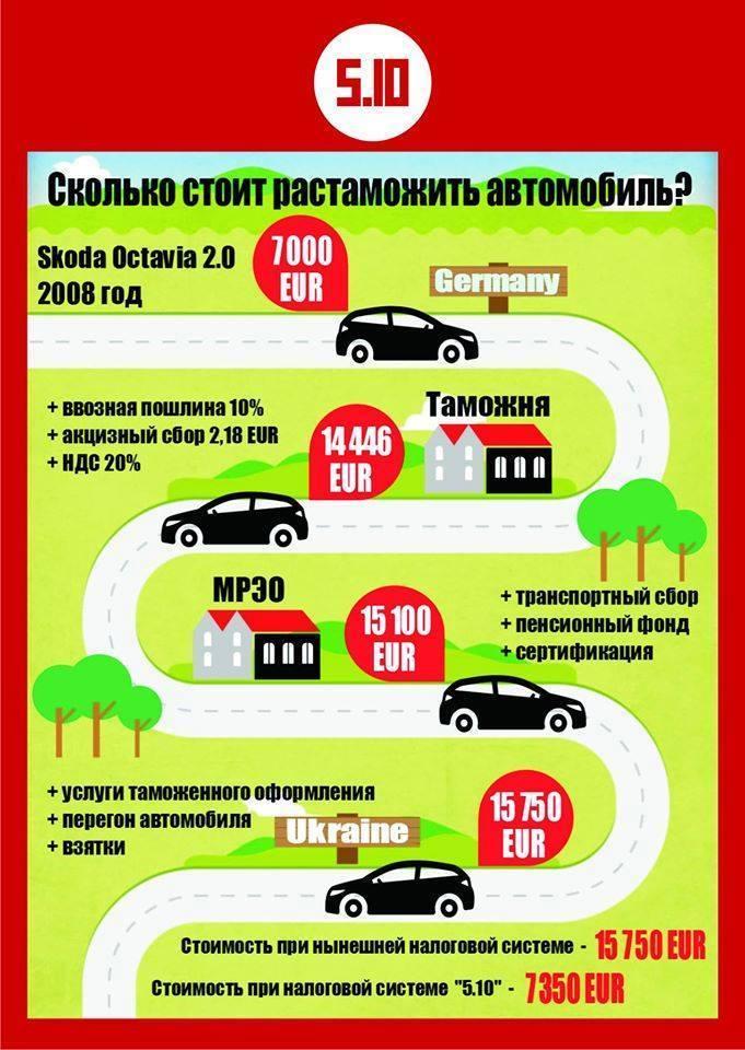 Сколько стоит растоможка в Украине