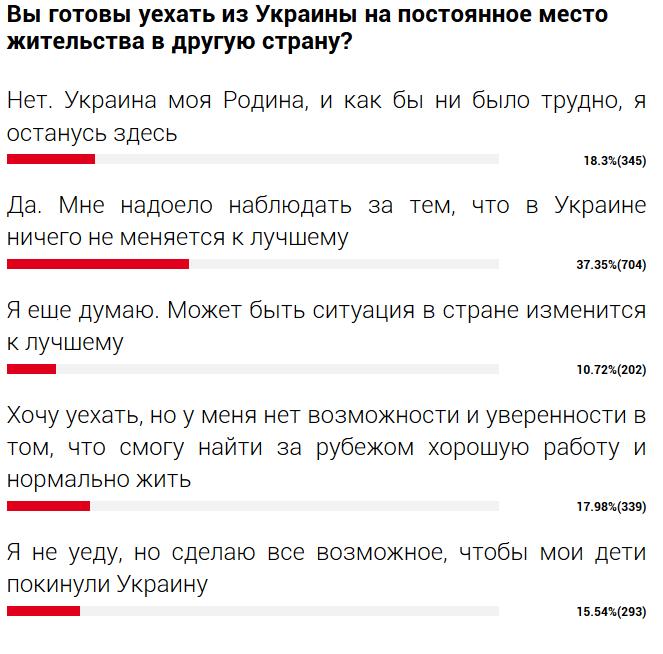Вы готовы уехать из Украины ?