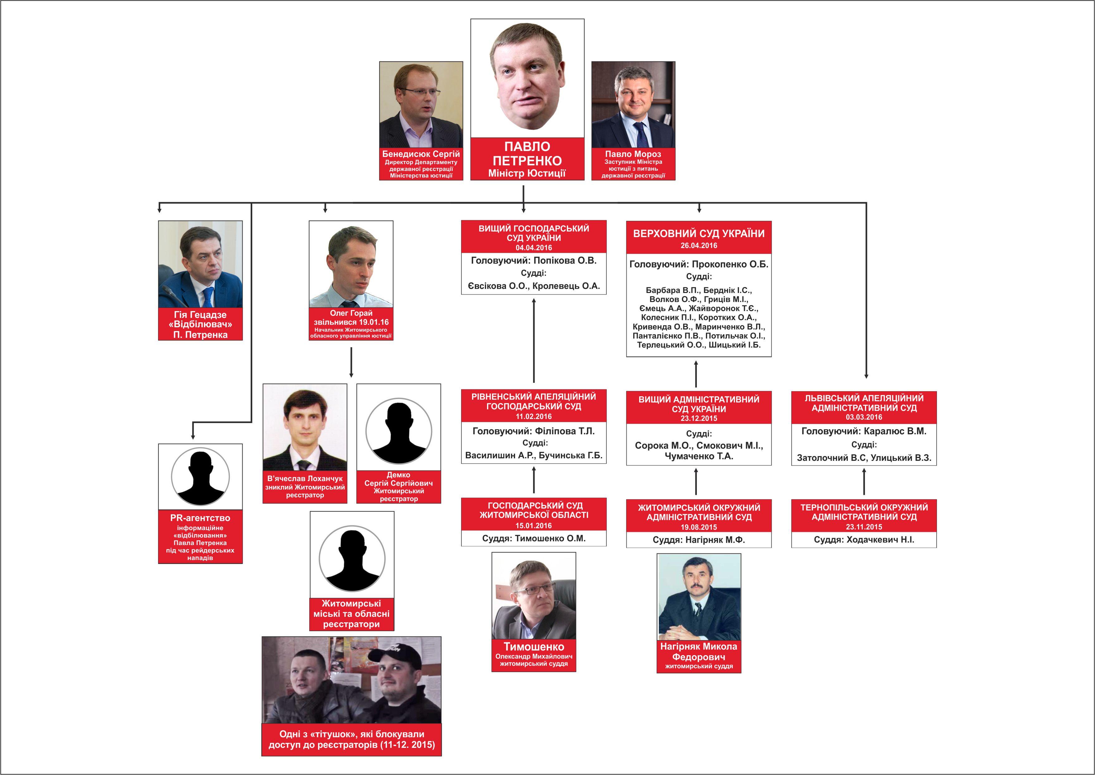 Структура кондитерської мафії в Україні