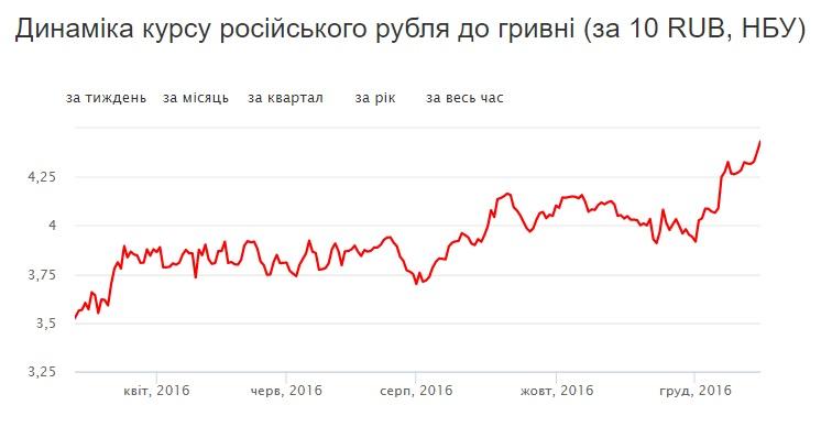 Динаміка російського рубля по відношенню до української гривні